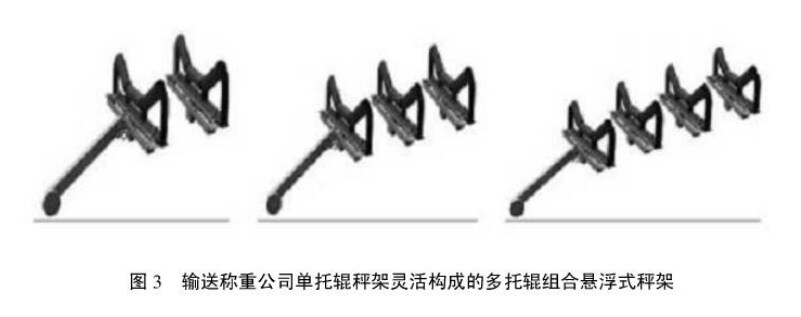 直接承重式单托辊秤架构成的多托辊组合悬浮式秤架.jpg